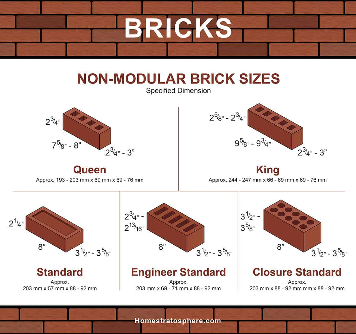 Non-modular brick sizes and types