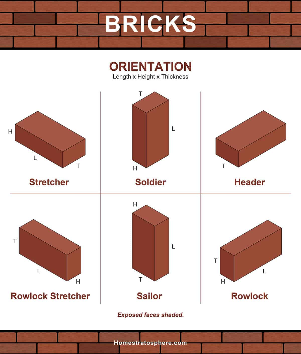 Brick type by orientation