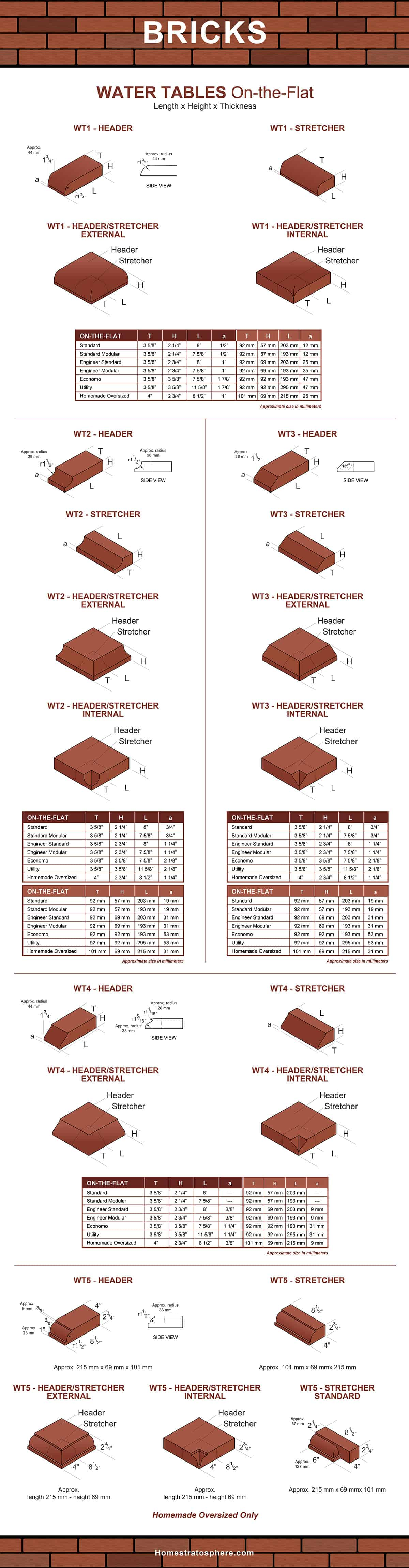 Water Table Bricks - on the flat - sizes and dimensions chart