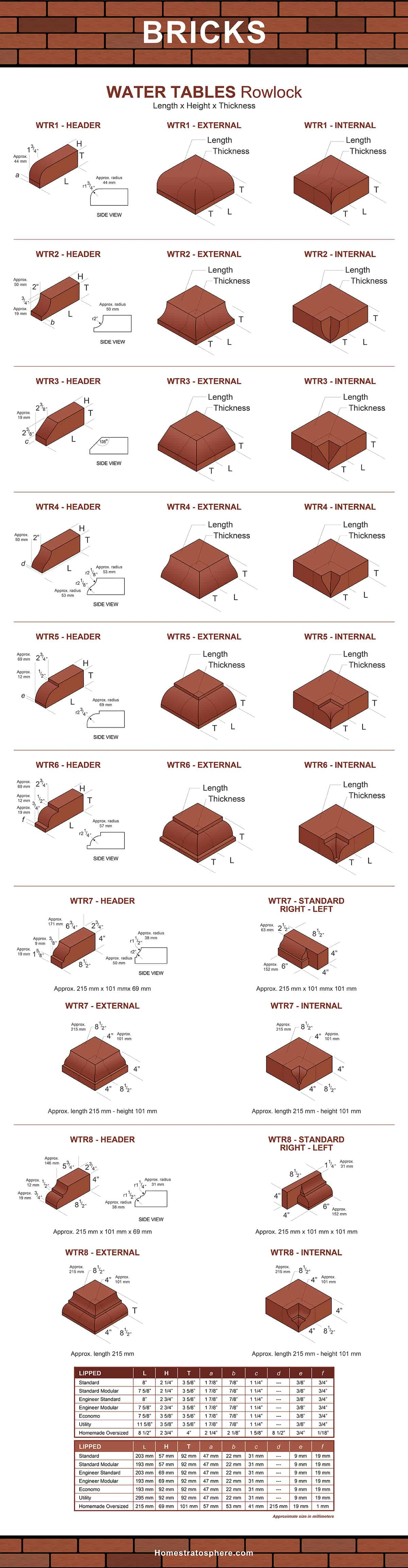 Watertable bricks - Rowlock chart