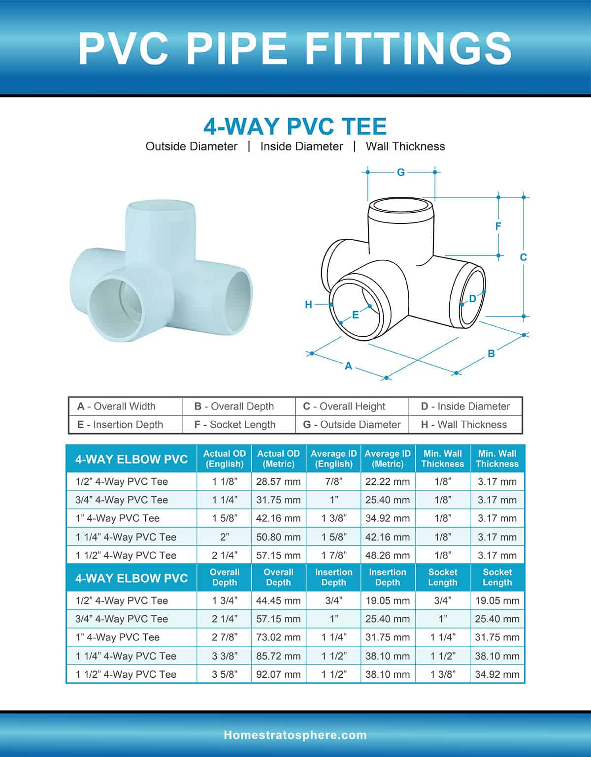 4-Way PVC Tee illustration and Sizes Chart