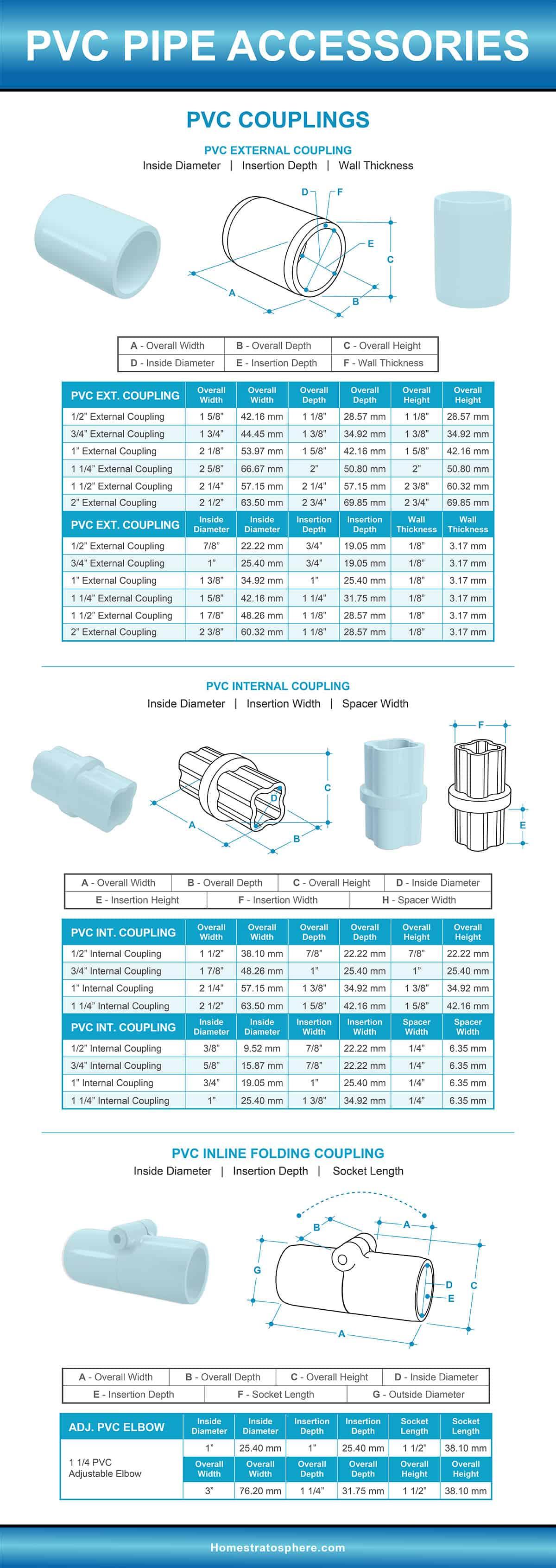PVC Pipe Couplings Diagram and Dimensions Chart