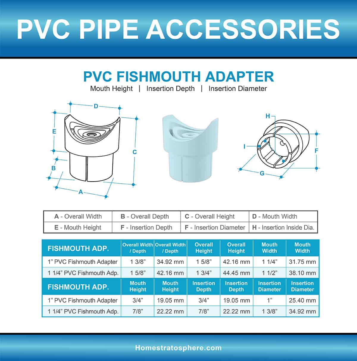 PVC Fishmouth Adapter Fitting Diagram and Sizes Chart