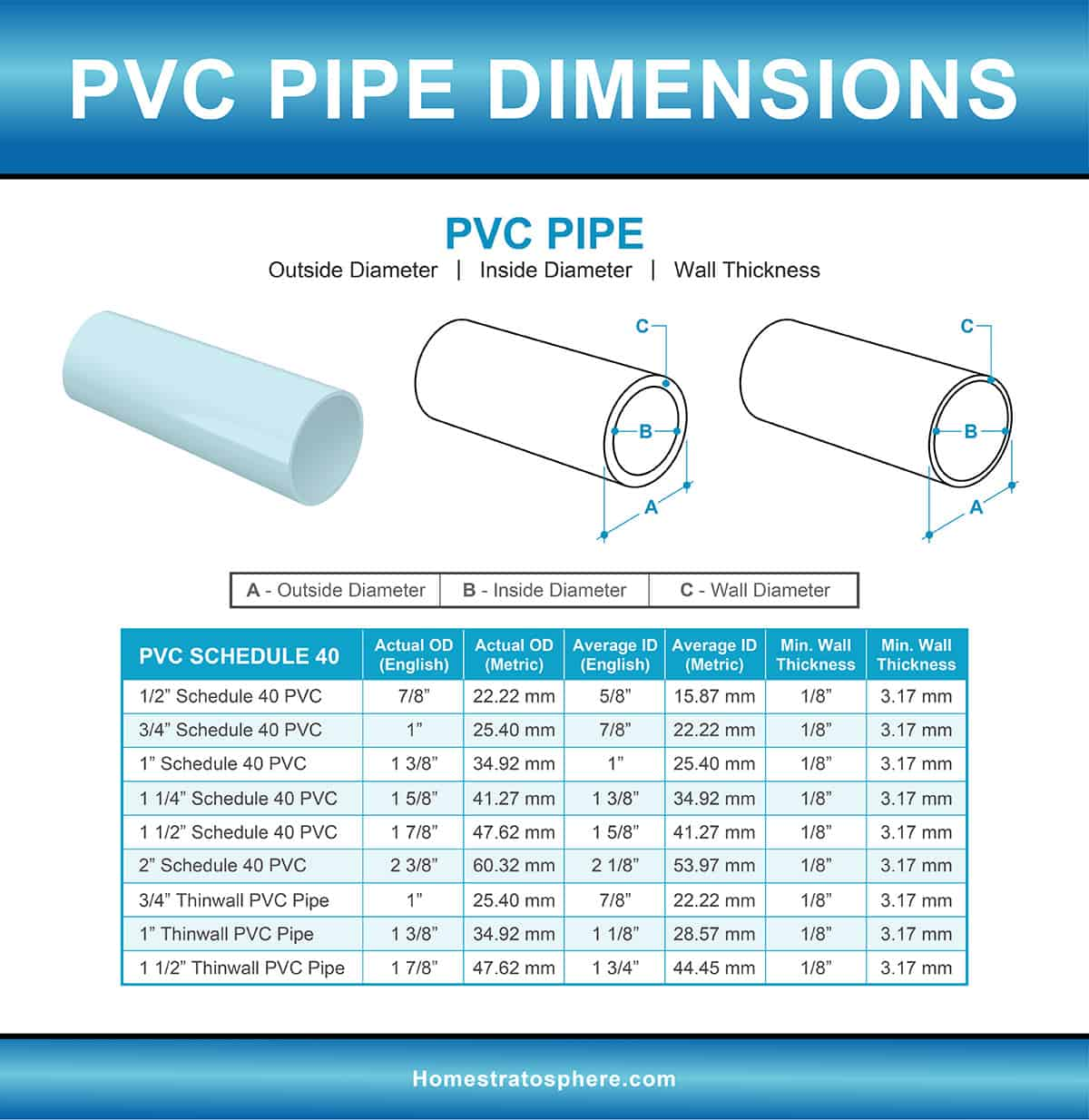 PVC Pipe Dimensions Chart and Illustration