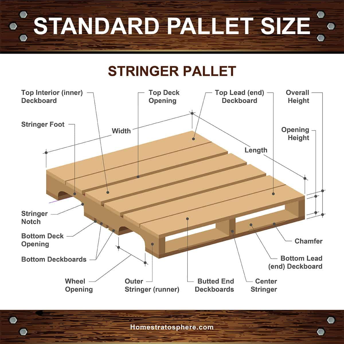 12 Different Types of Pallets by Style, Design and Material ...