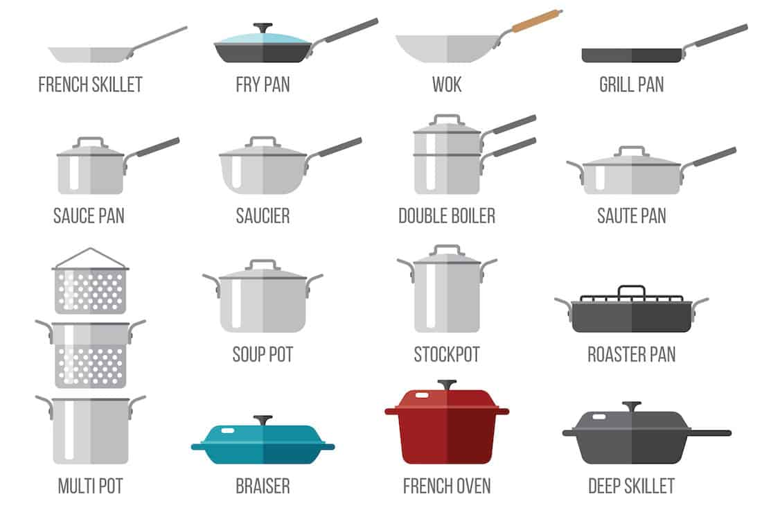Types of cookware illustrated chart