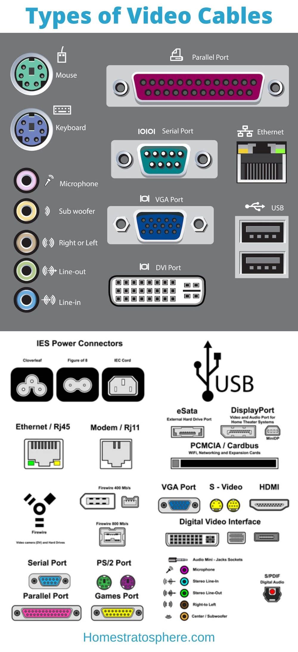Types of video cables chart