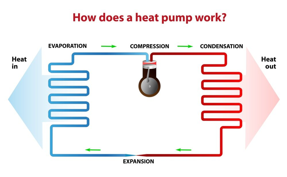 Diagram of how a heat pump work.