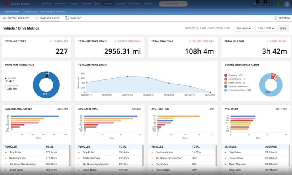 Service Fusion Fleet Dashboard screenshot