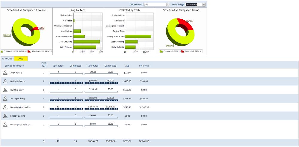 Smart Service dashboard