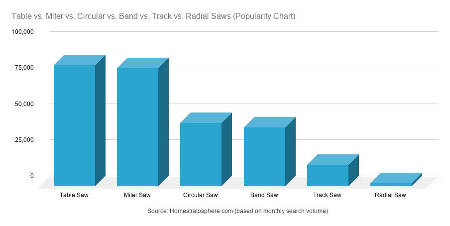 Chart: Table vs. Miter vs. Circular vs. Band vs. Track vs. Radial Saws