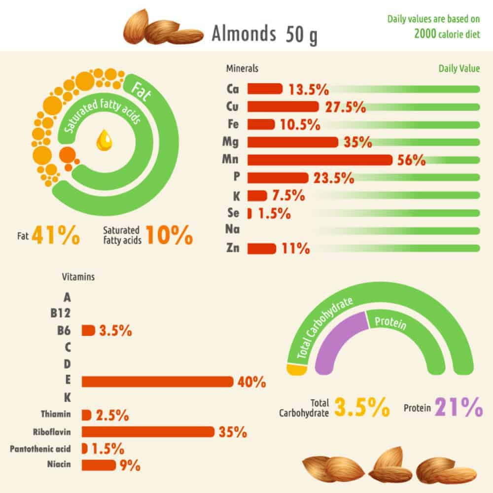 Almond nutritional facts chart