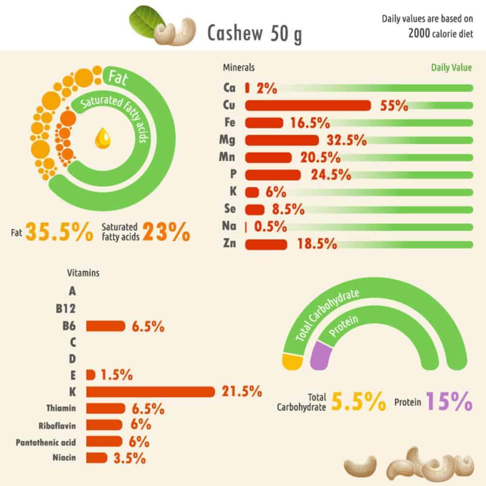 Cashew nutritional facts chart