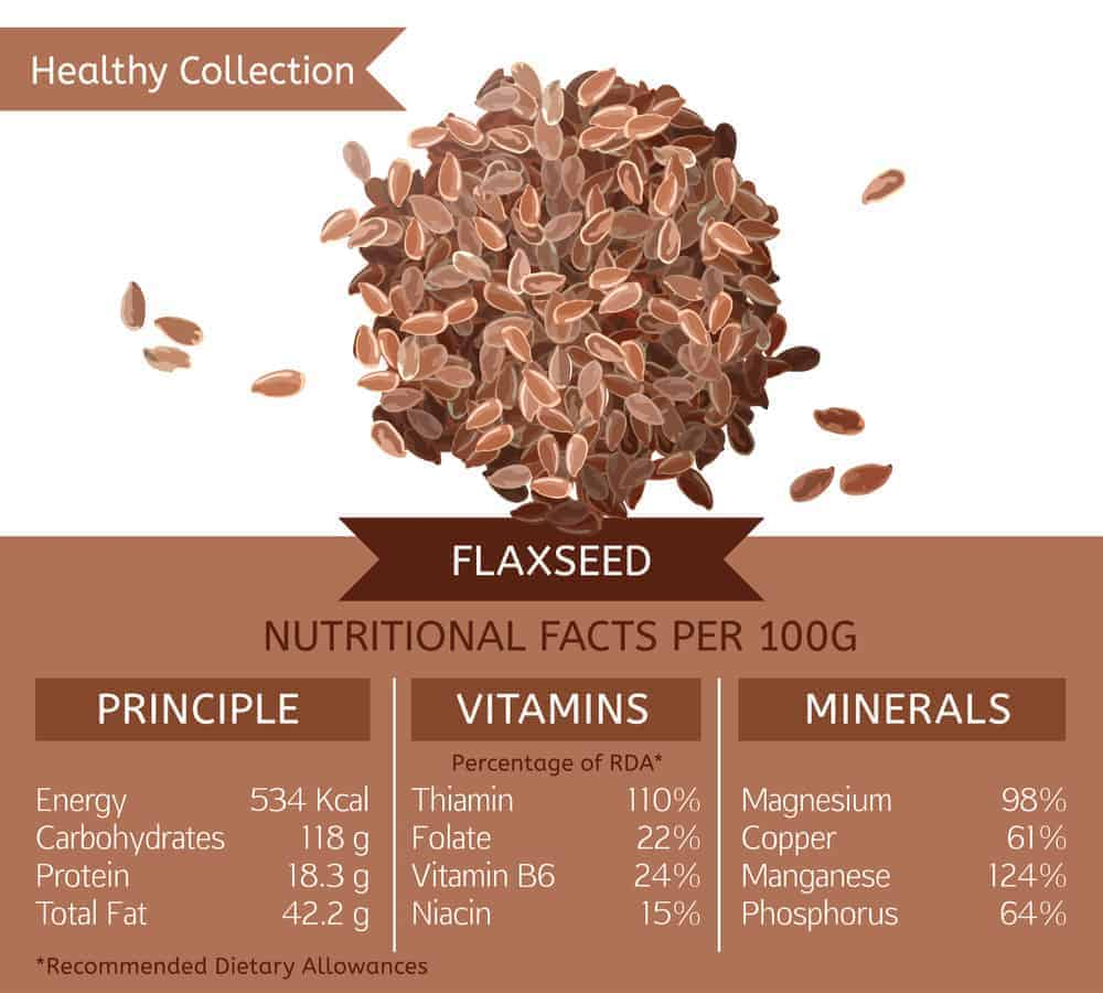 Flaxseed nutritional facts chart