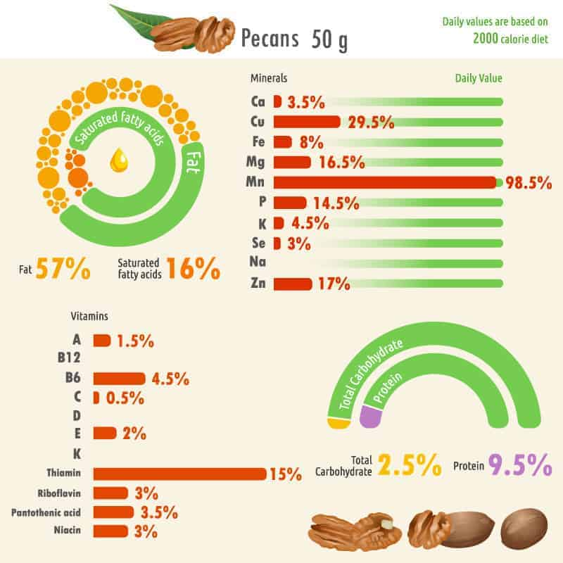 Pecan nutritional facts chart