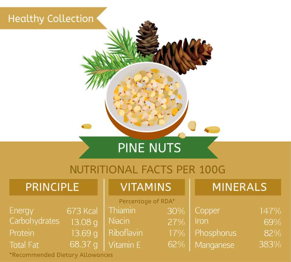 Pine nut nutritional facts chart