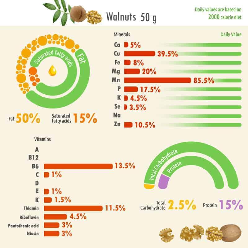 Walnut nutritional fact chart
