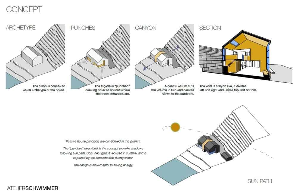 Concepts used for building the Lakeside Cabin.