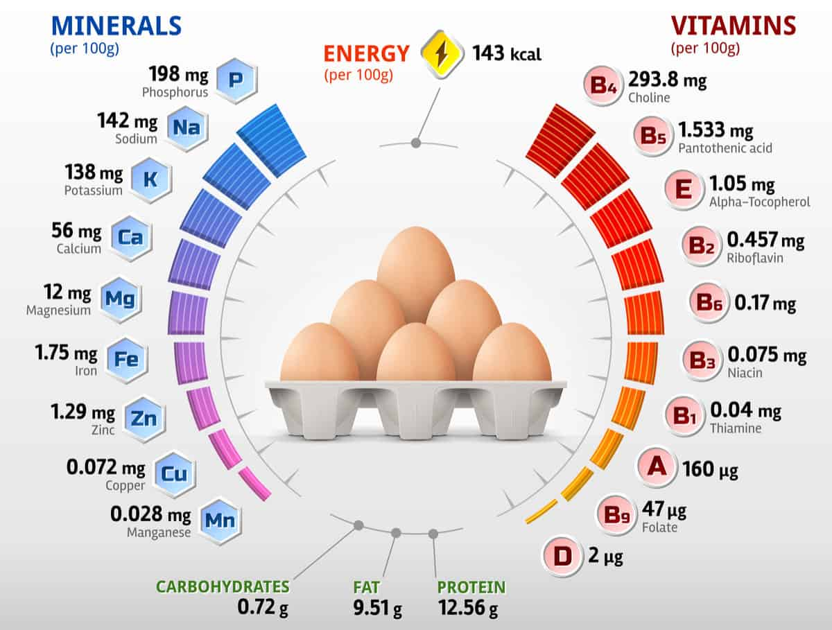 The chicken egg nutritional facts chart.