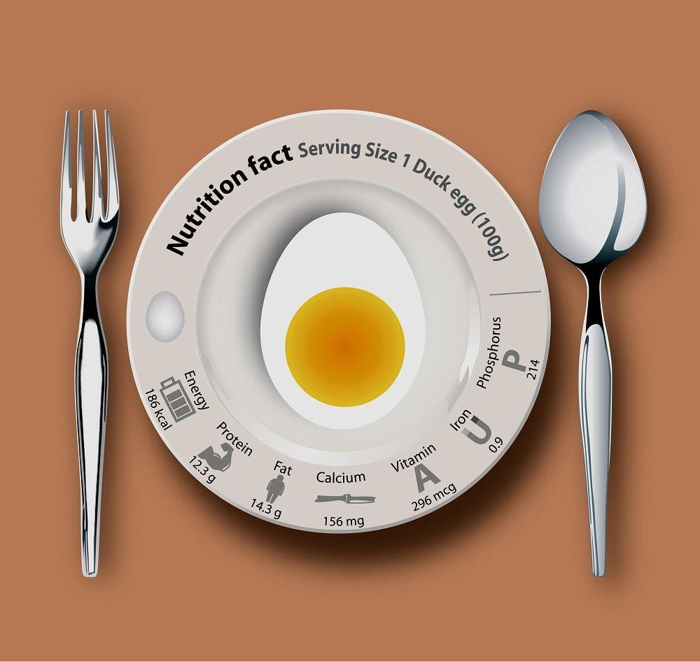 The duck egg nutritional facts chart.
