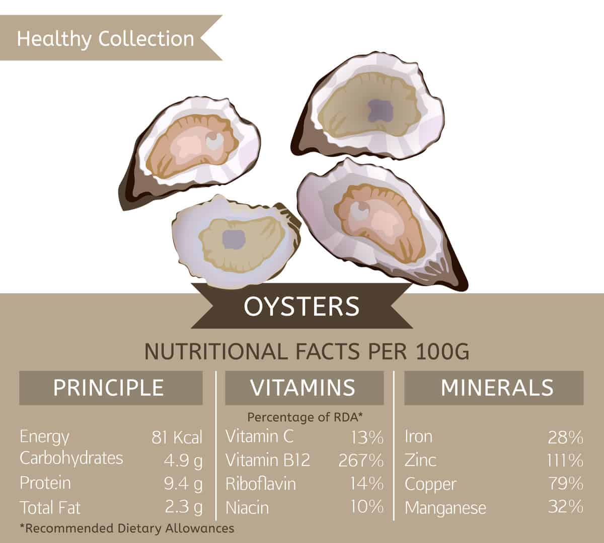 Oyster nutritional facts chart.