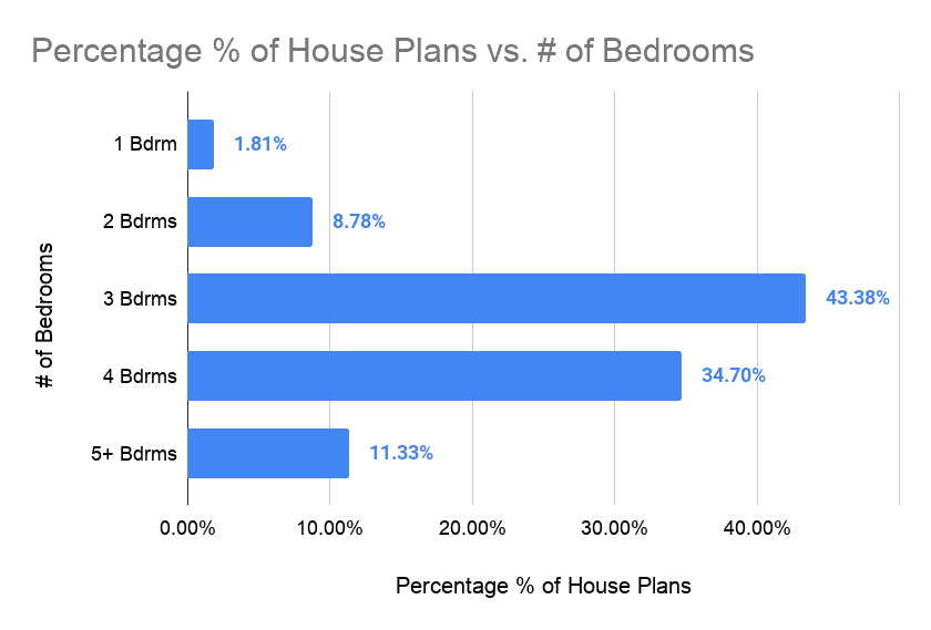 Chart showing the number of bedrooms in houses by percentage
