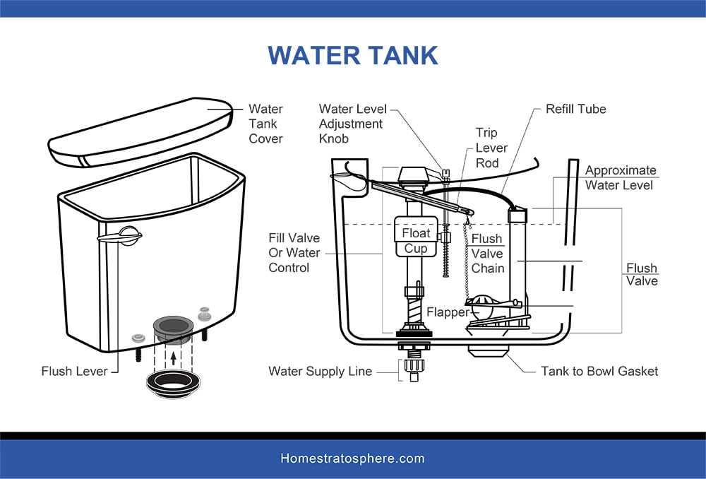 Water Tank diaggram