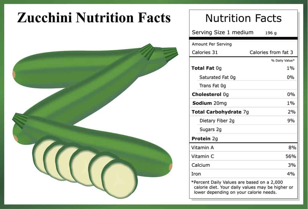 Zucchini nutritional facts chart.