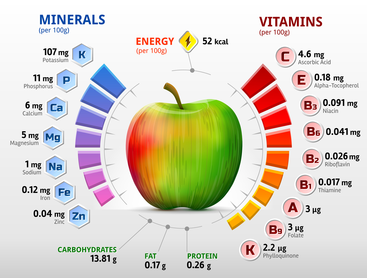 Apple Nutritional Facts Chart