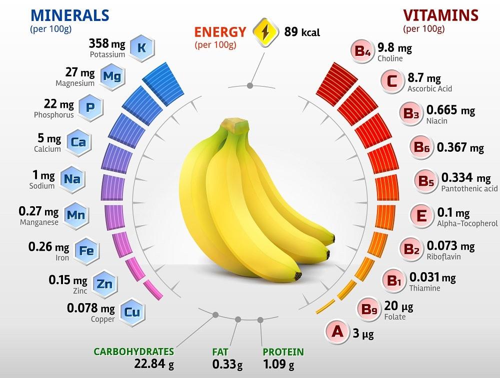 Banana nutritional facts chart