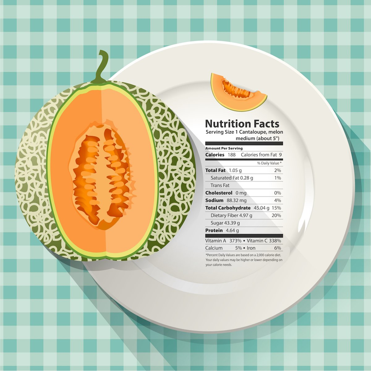 cantaloupe nutritional facts chart