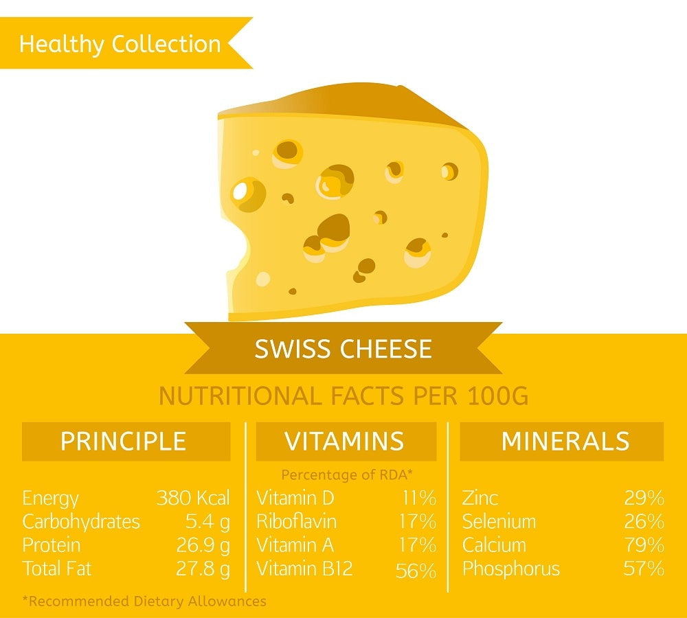 Cheese nutritional facts chart
