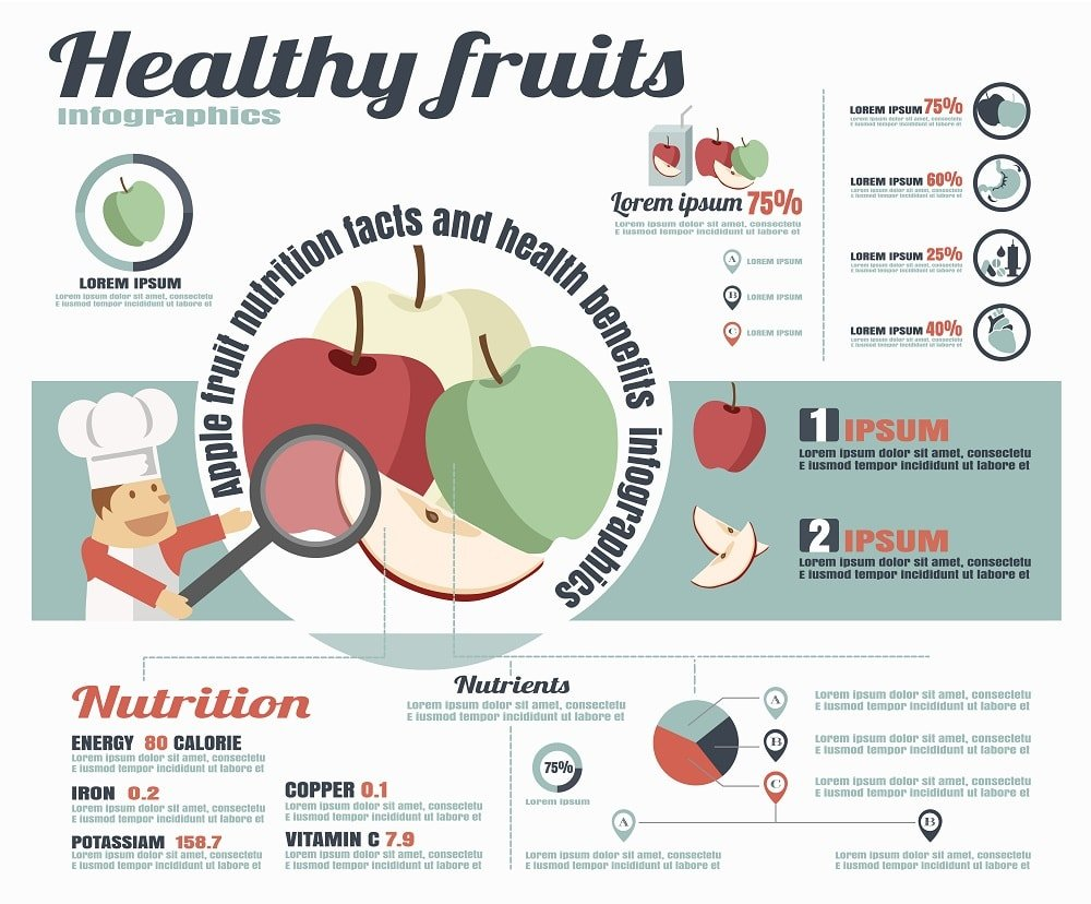 fruits nutritional facts chart