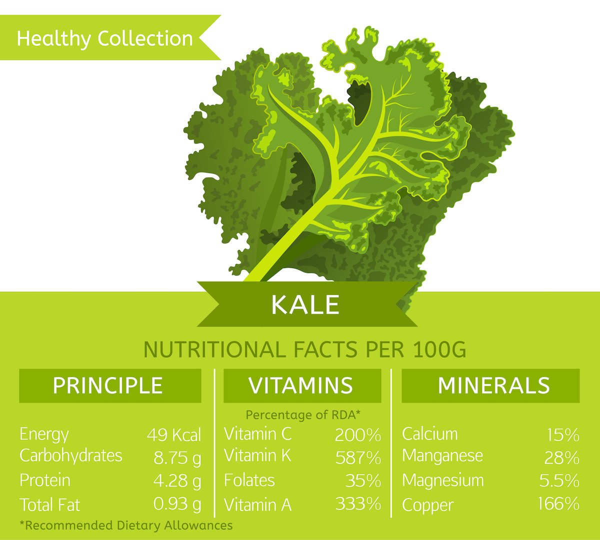 Kale nutritional facts chart