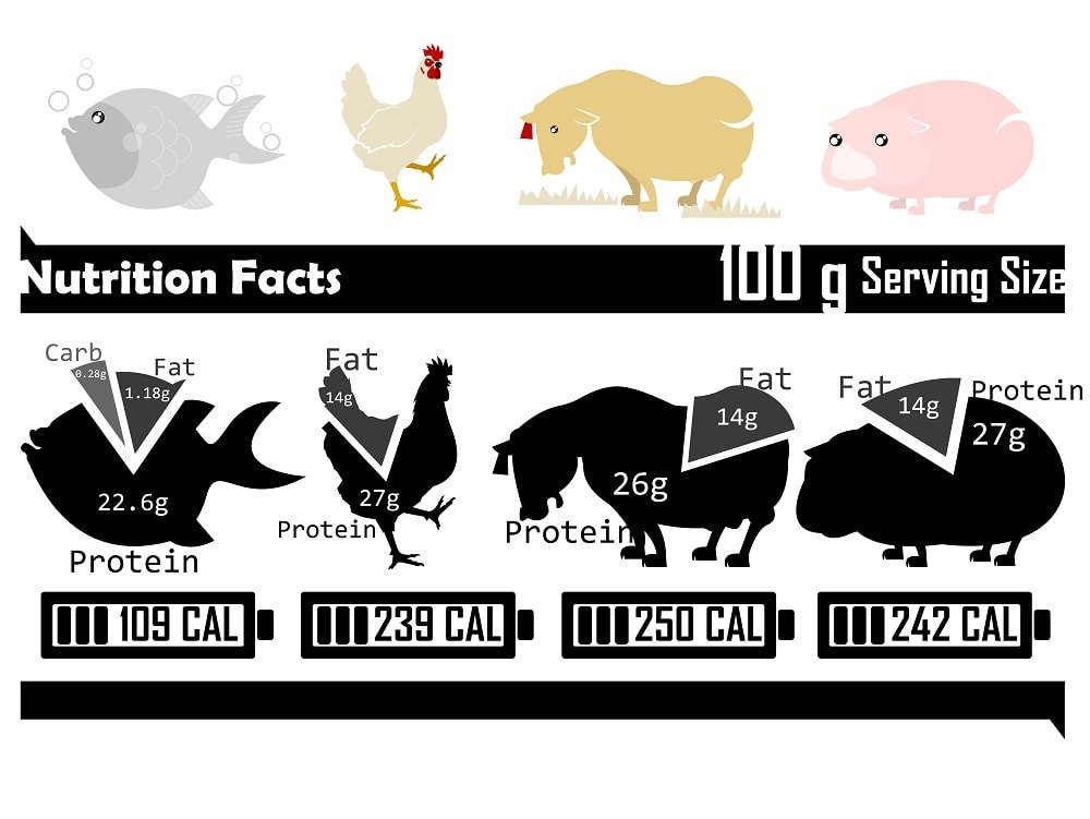 Meat nutritional facts chart
