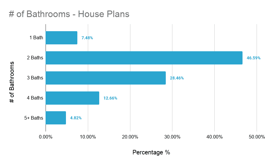 Chart showing the number of bathrooms in houses by percentage