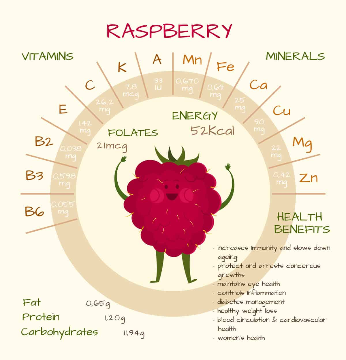 Raspberry Nutritional Facts Chart