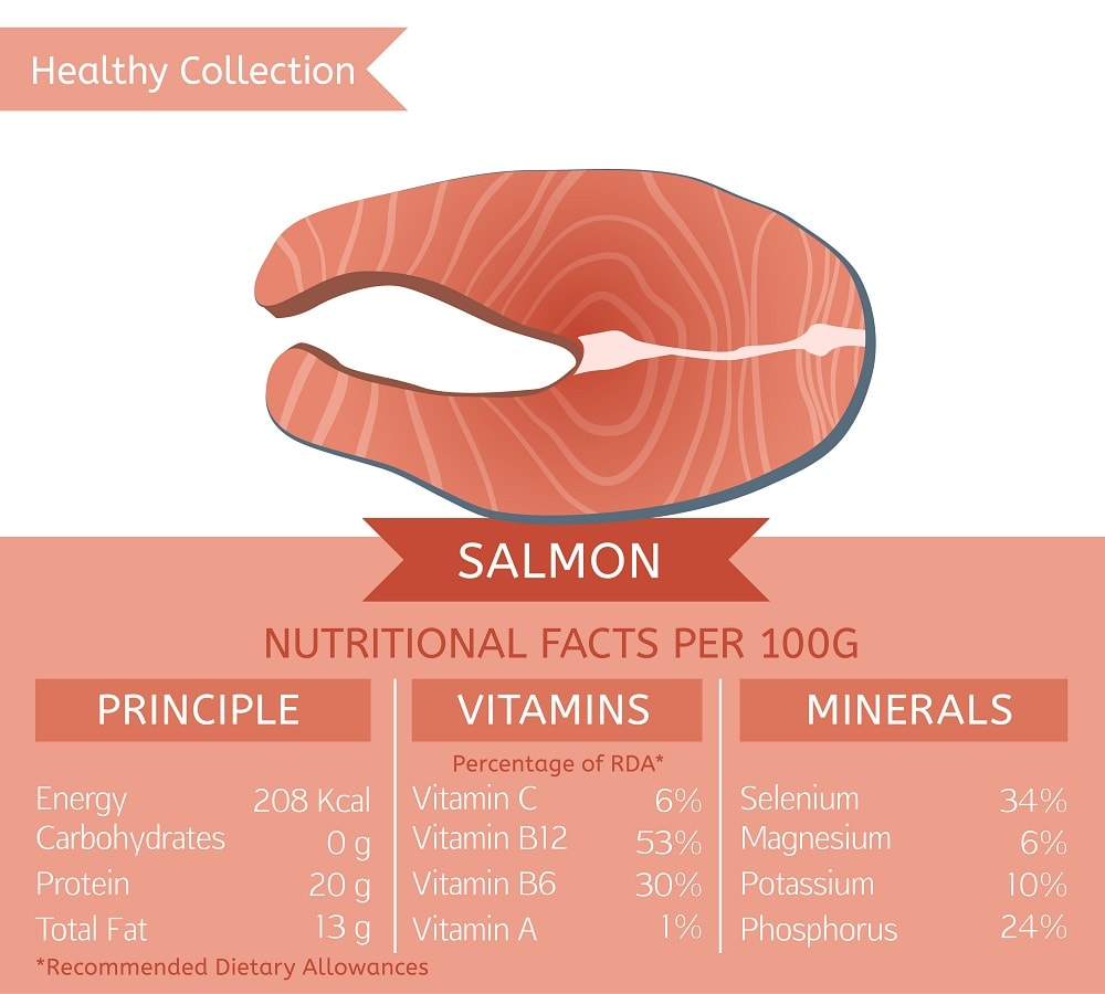 Salmon nutritional facts chart