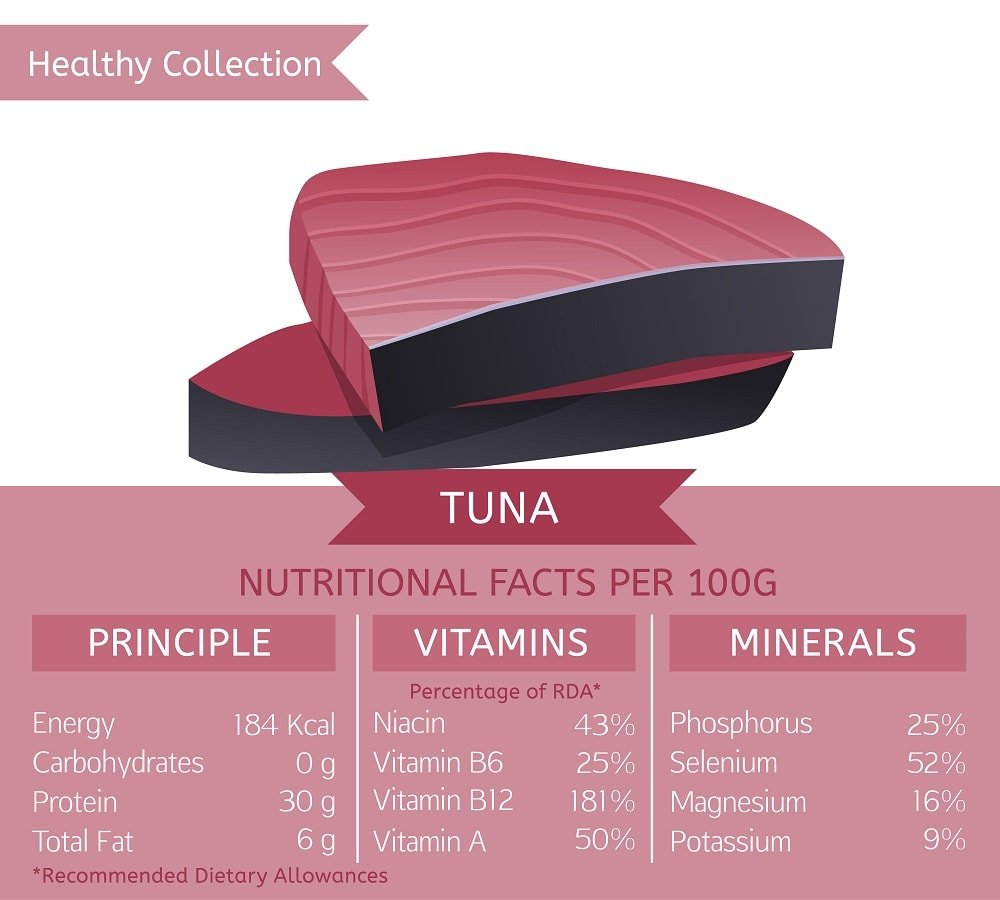 Tuna nutritional facts chart