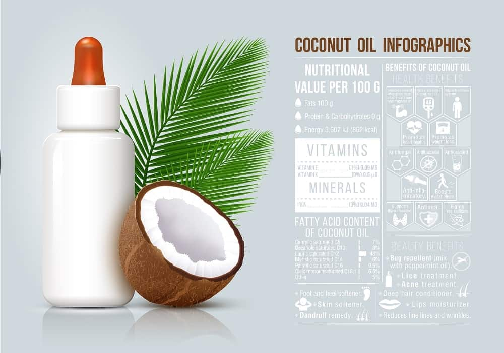 This is the nutrition fact chart for coconut oil.
