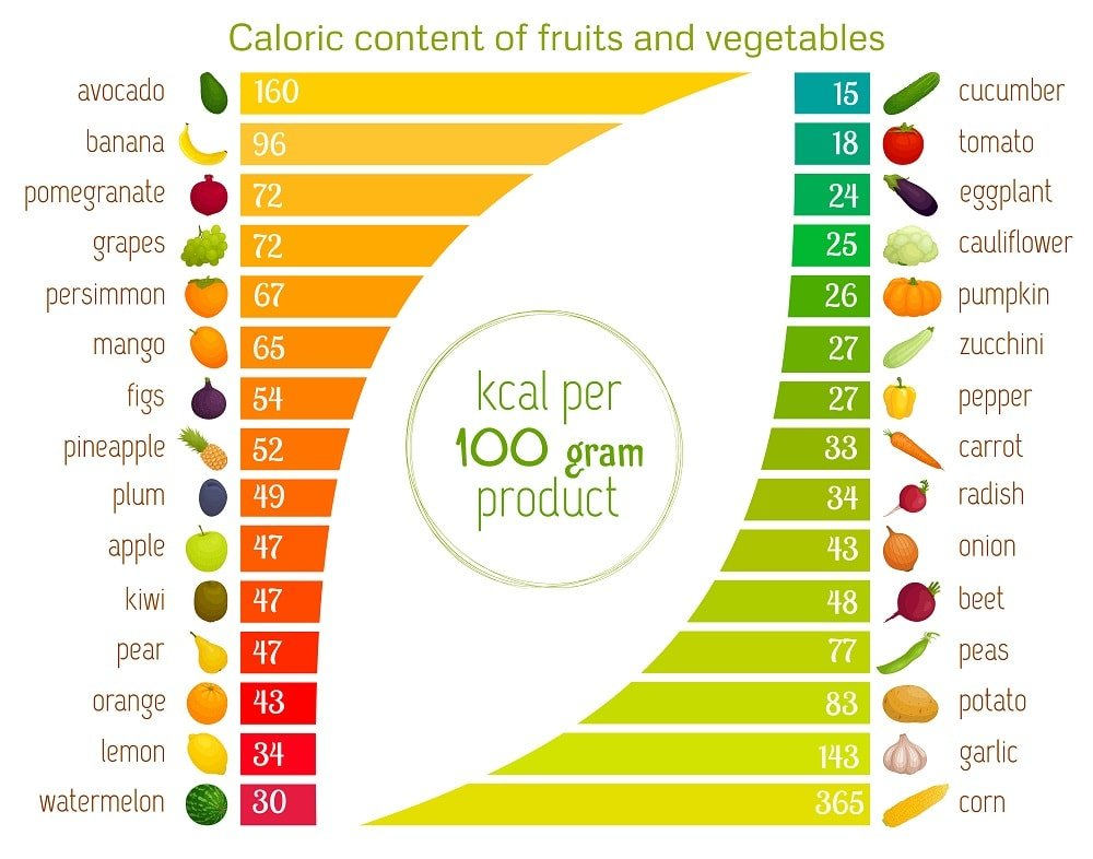 vegetables nutritional facts chart