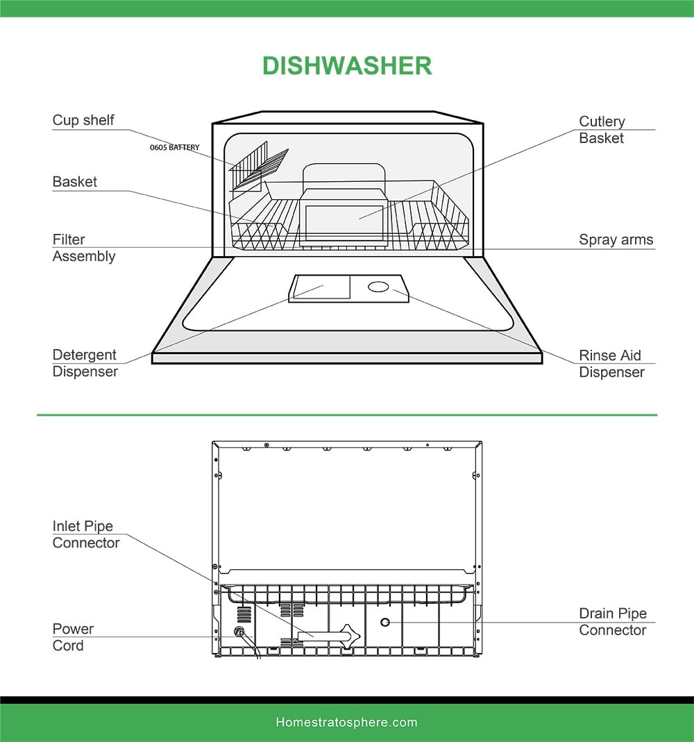 Bulaşık makinesi parçaları grafik çizimi.