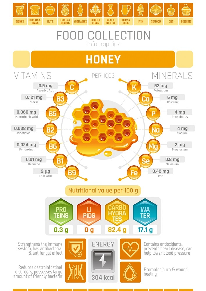 Honey Nutritional Facts Chart
