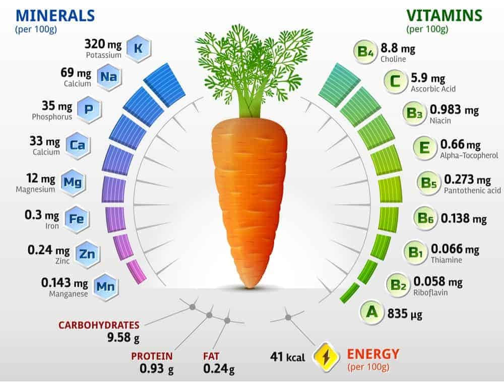 Carrots Nutrition Facts Chart