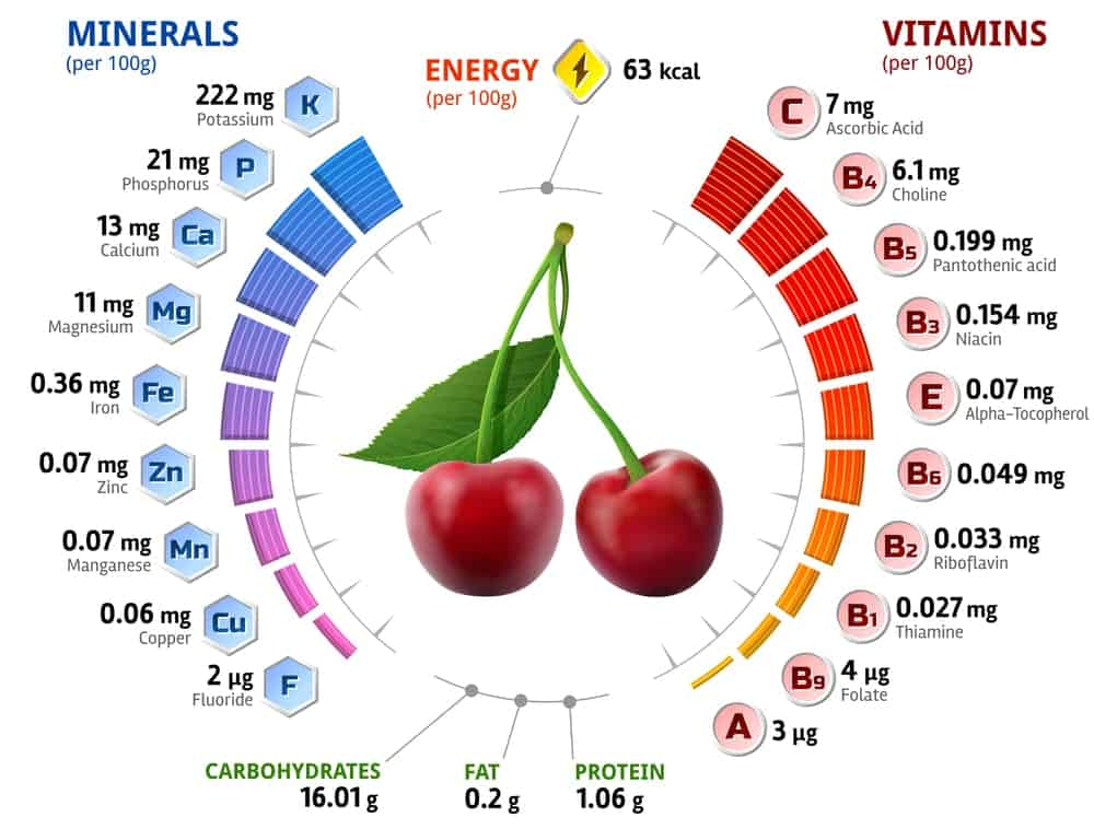 Cherries Nutrition Facts Chart