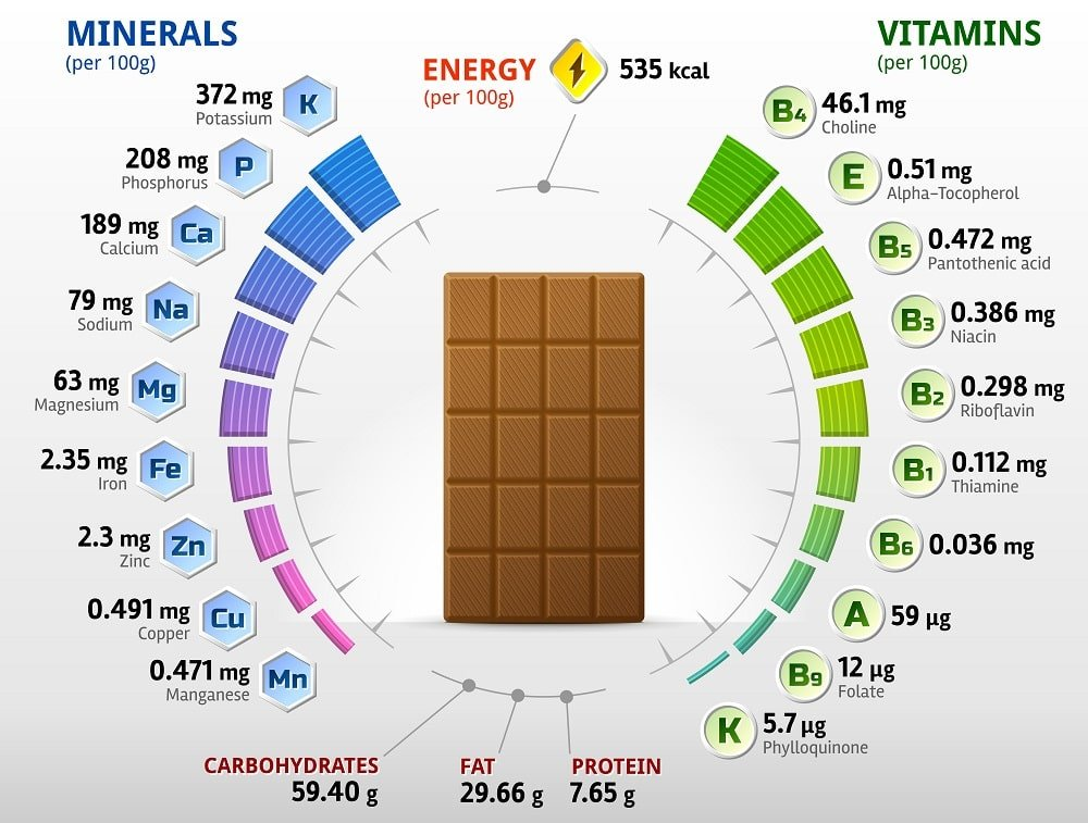 Chocolates nutrition chart