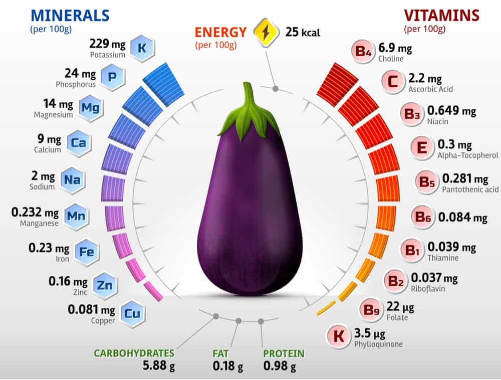 Eggplants Nutrition Facts Chart