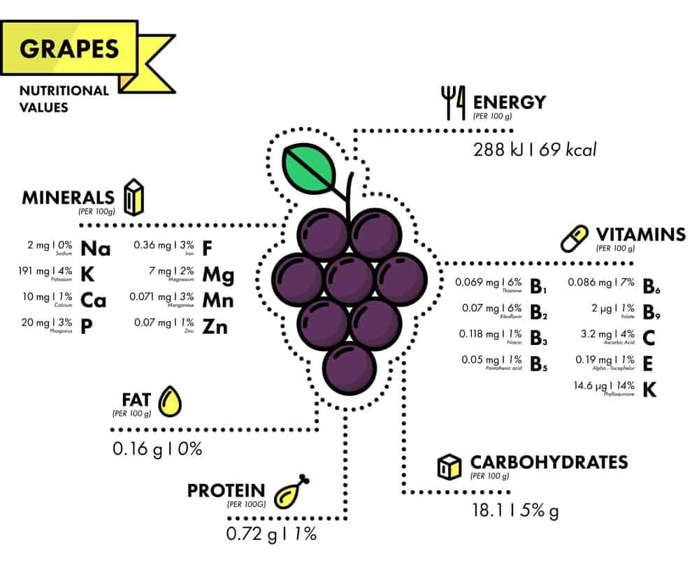 Grapes Nutrition Facts Chart