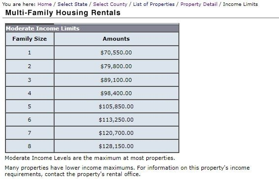 Multi-Family Housing Rentals Moderate Income Limits Chart