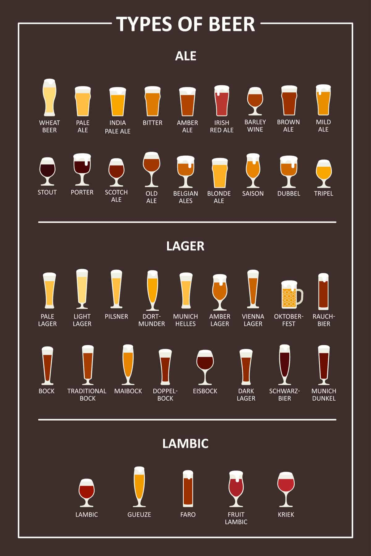 Types of beer chart
